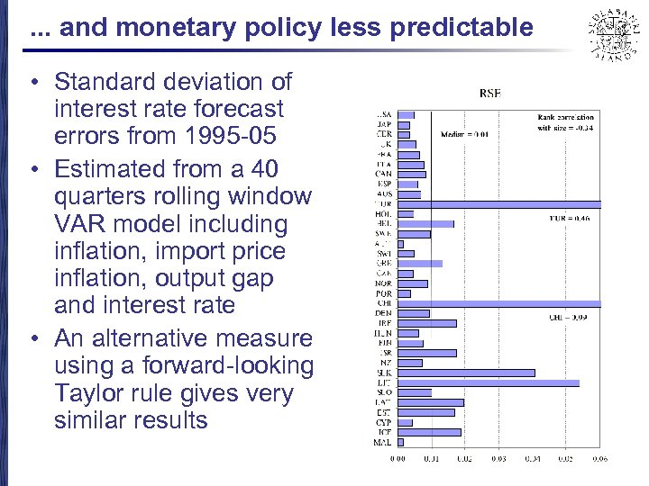 . . . and monetary policy less predictable • Standard deviation of interest rate