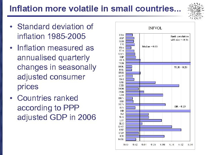 Inflation more volatile in small countries. . . • Standard deviation of inflation 1985