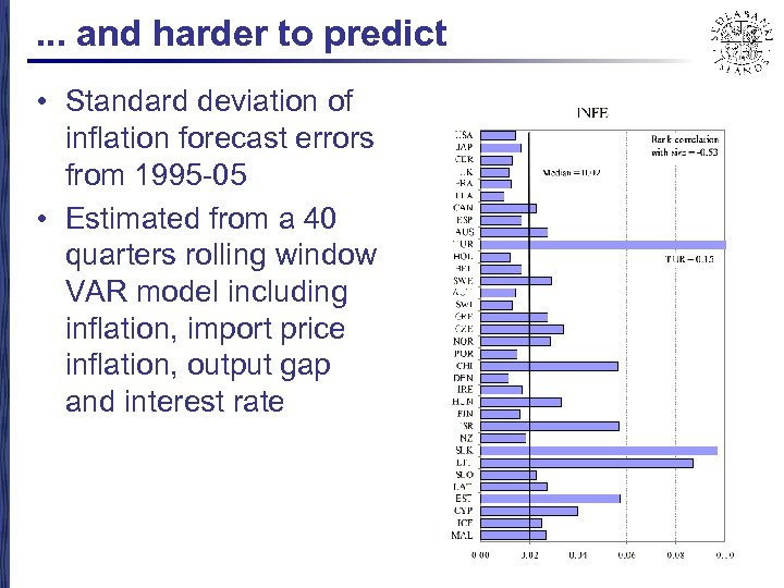 . . . and harder to predict • Standard deviation of inflation forecast errors