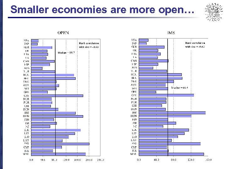 Smaller economies are more open…