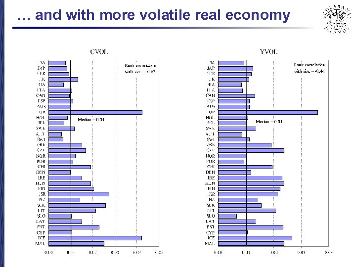 … and with more volatile real economy