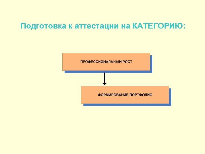 Подготовка к аттестации на КАТЕГОРИЮ:
