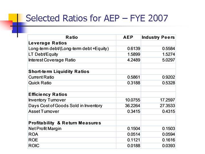 Selected Ratios for AEP – FYE 2007