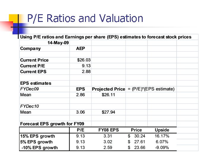 P/E Ratios and Valuation
