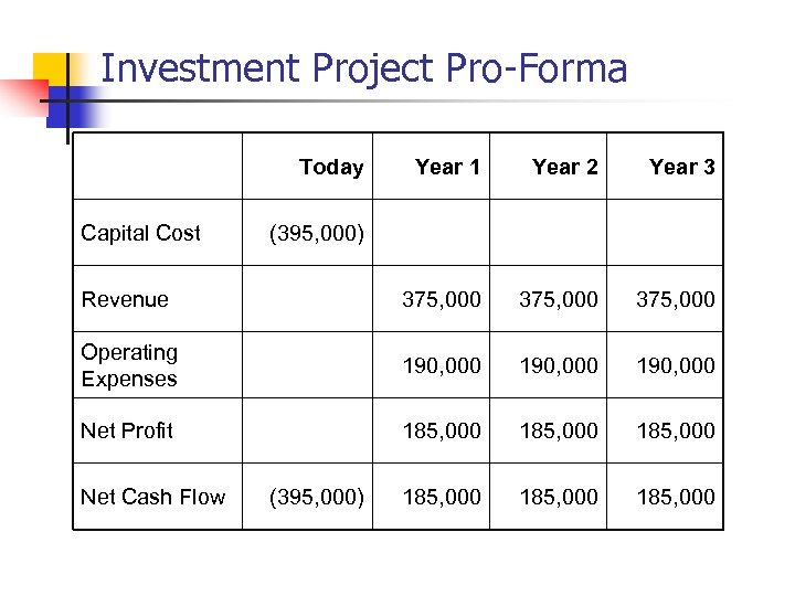 Investment Project Pro-Forma Today Year 1 Year 2 Year 3 Revenue 375, 000 Operating