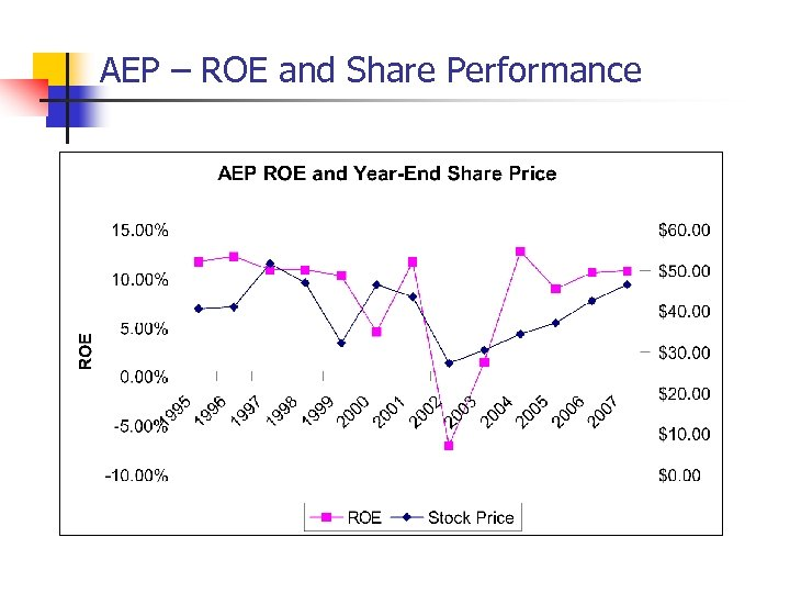AEP – ROE and Share Performance