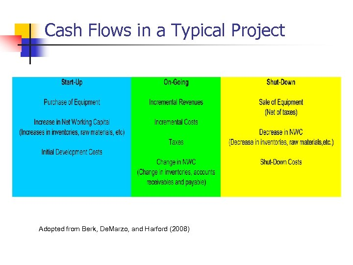 Cash Flows in a Typical Project Adopted from Berk, De. Marzo, and Harford (2008)