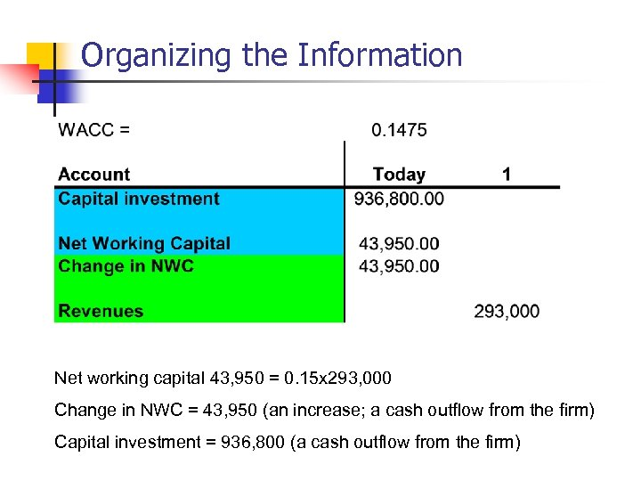 Organizing the Information Net working capital 43, 950 = 0. 15 x 293, 000