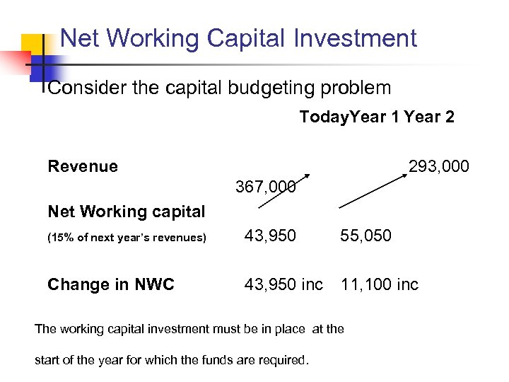 Net Working Capital Investment Consider the capital budgeting problem Today. Year 1 Year 2