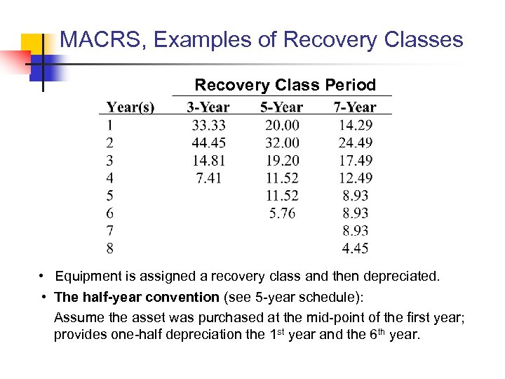 MACRS, Examples of Recovery Classes Recovery Class Period • Equipment is assigned a recovery