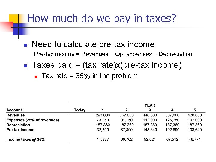 How much do we pay in taxes? n Need to calculate pre-tax income Pre-tax