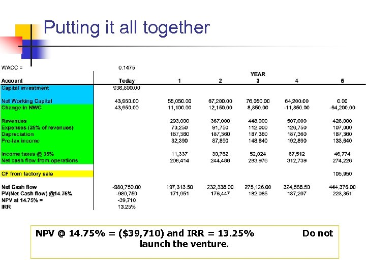 Putting it all together NPV @ 14. 75% = ($39, 710) and IRR =