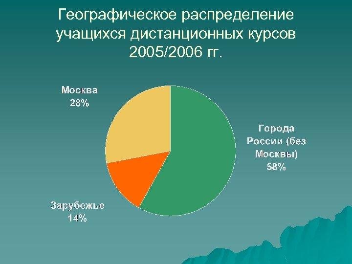 Географическое распределение учащихся дистанционных курсов 2005/2006 гг.
