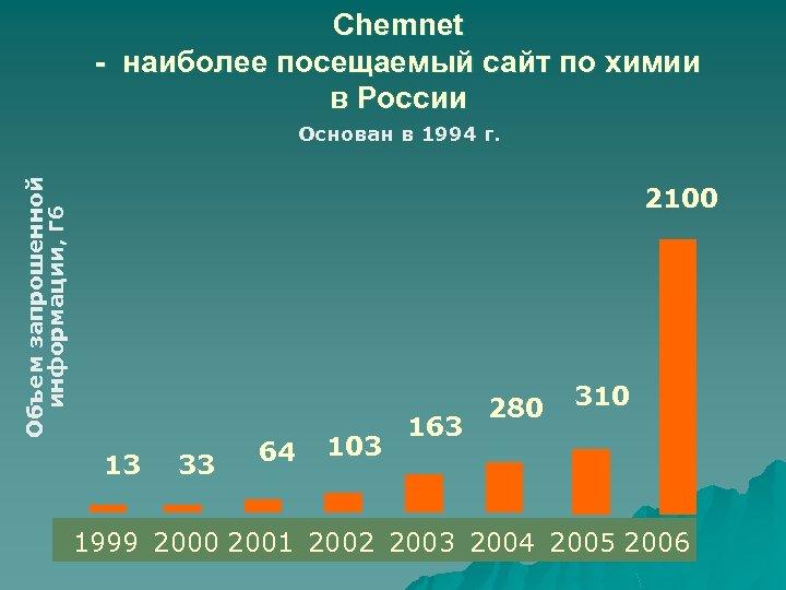 Chemnet - наиболее посещаемый сайт по химии в России Объем запрошенной информации, Гб Основан