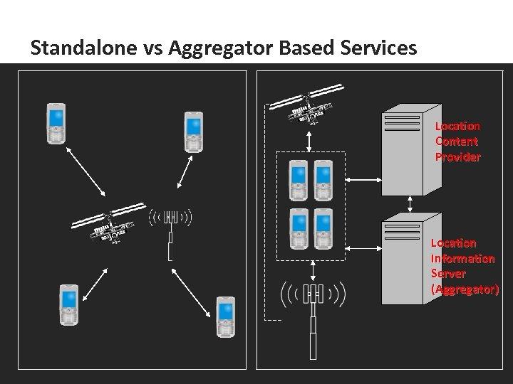 Standalone vs Aggregator Based Services Location Content Provider Location Information Server (Aggregator)
