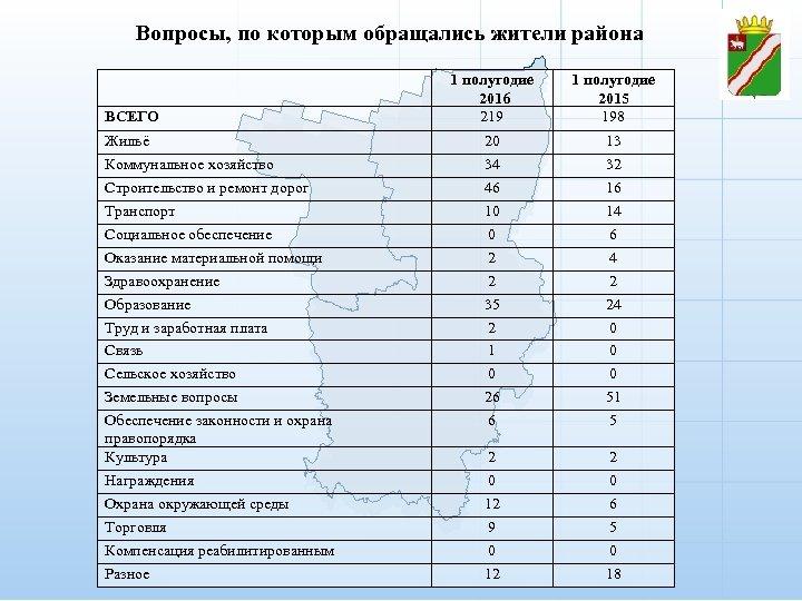 Вопросы, по которым обращались жители района ВСЕГО Жильё Коммунальное хозяйство Строительство и ремонт дорог