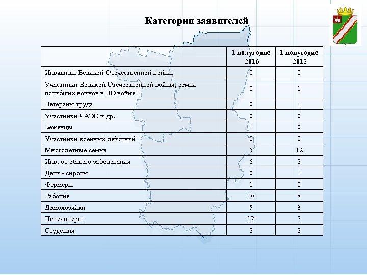 Категории заявителей 1 полугодие 2016 1 полугодие 2015 Инвалиды Великой Отечественной войны 0 0