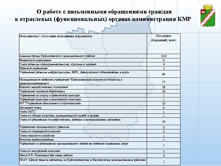 О работе с письменными обращениями граждан в отраслевых (функциональных) органах администрации КМР Исполнитель