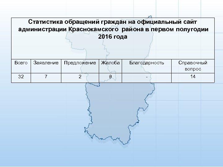 Статистика обращений граждан на официальный сайт администрации Краснокамского района в первом полугодии 2016 года