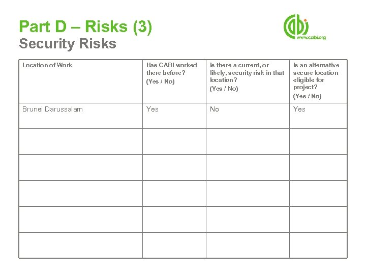 Part D – Risks (3) Security Risks Location of Work Has CABI worked there