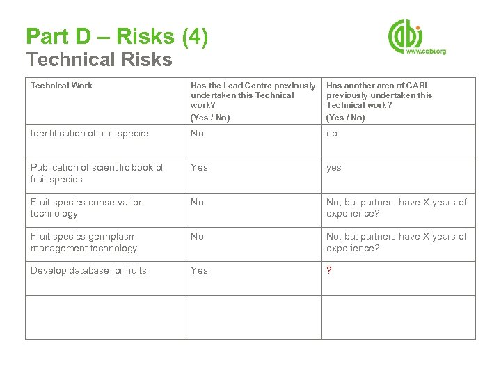 Part D – Risks (4) Technical Risks Technical Work Has the Lead Centre previously