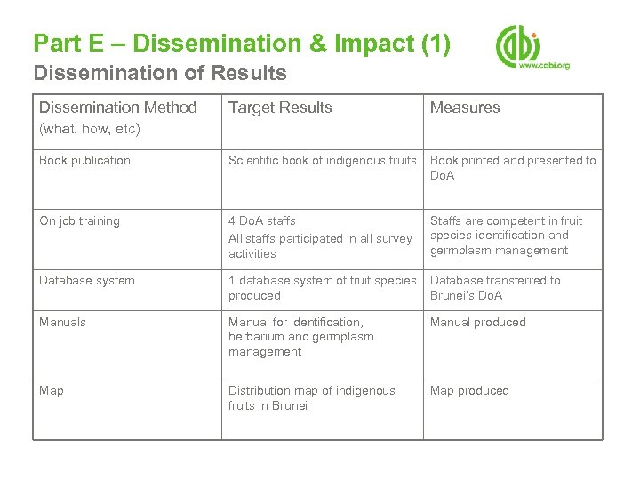 Part E – Dissemination & Impact (1) Dissemination of Results Dissemination Method Target Results