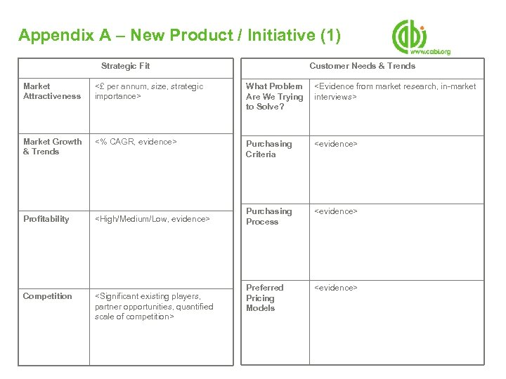Appendix A – New Product / Initiative (1) Strategic Fit Customer Needs & Trends