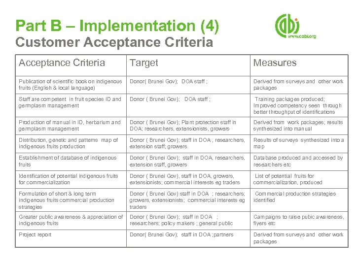 Part B – Implementation (4) Customer Acceptance Criteria Target Measures Publication of scientific book