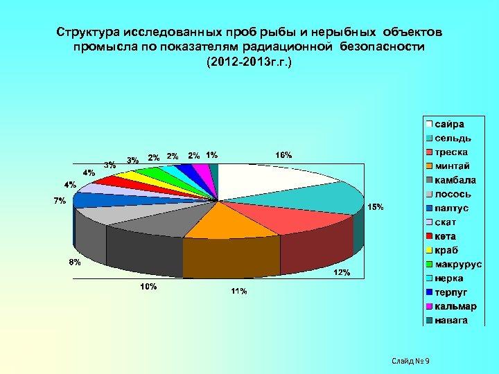 Структура исследованных проб рыбы и нерыбных объектов промысла по показателям радиационной безопасности (2012 -2013