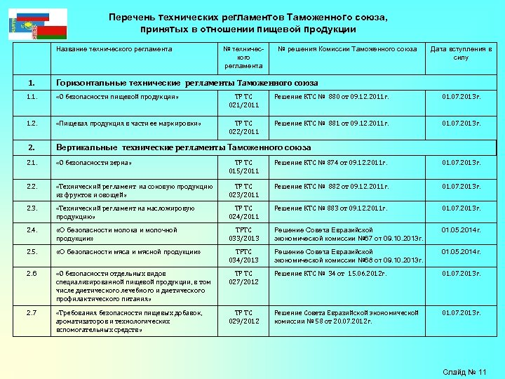 Перечень технических регламентов Таможенного союза, принятых в отношении пищевой продукции Название технического регламента №