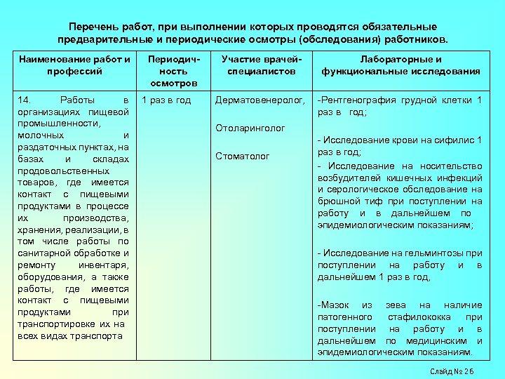 Перечень работ, при выполнении которых проводятся обязательные предварительные и периодические осмотры (обследования) работников. Наименование