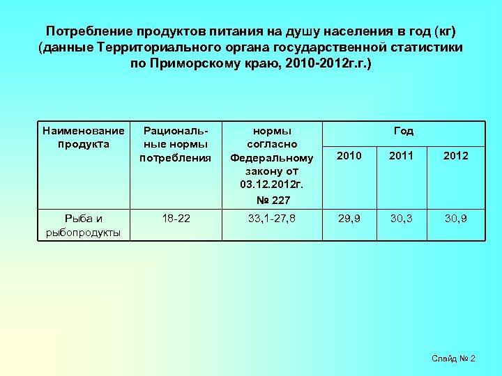 Потребление продуктов питания на душу населения в год (кг) (данные Территориального органа государственной статистики