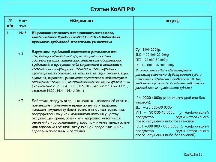 Статьи Ко. АП РФ № п/п статья содержание 1. 14. 43 Нарушение изготовителем,