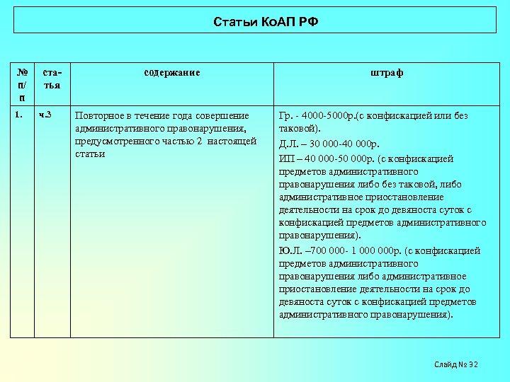 Статьи Ко. АП РФ № п/ п 1. статья ч. 3 содержание Повторное
