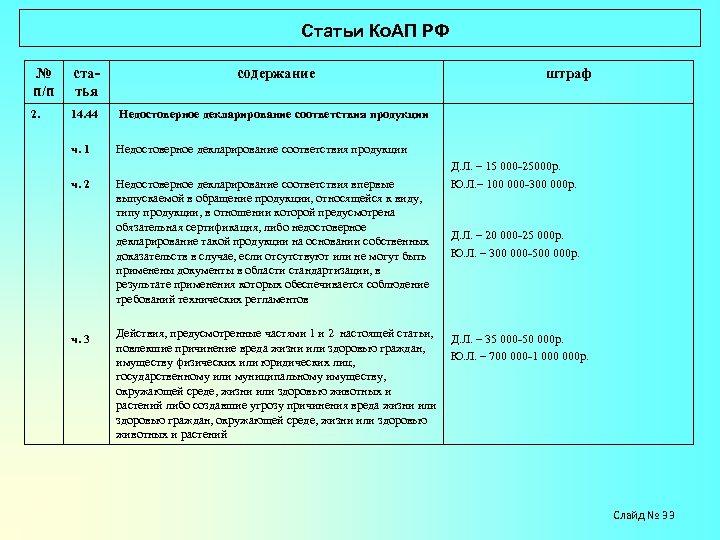 Статьи Ко. АП РФ № п/п статья содержание 2. 14. 44 Недостоверное декларирование