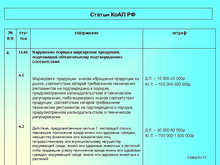 Статьи Ко. АП РФ № п/п статья 4. 14. 46 ч. 1 ч.
