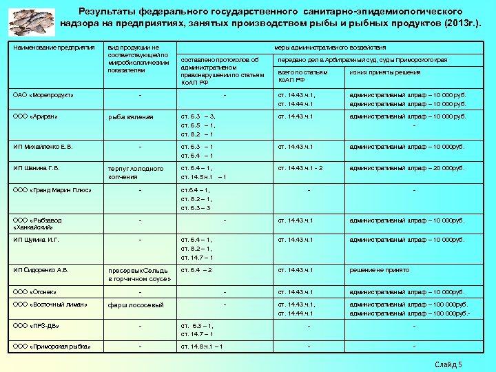 Результаты федерального государственного санитарно-эпидемиологического надзора на предприятиях, занятых производством рыбы и рыбных продуктов (2013