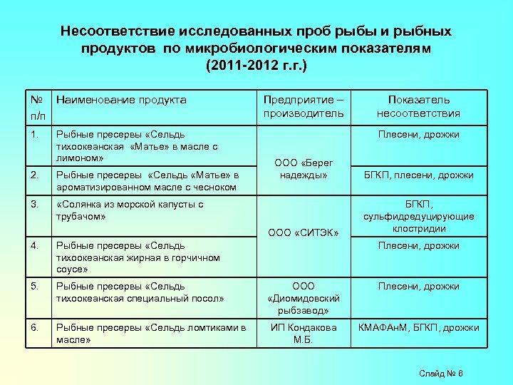 Несоответствие исследованных проб рыбы и рыбных продуктов по микробиологическим показателям (2011 -2012 г. г.