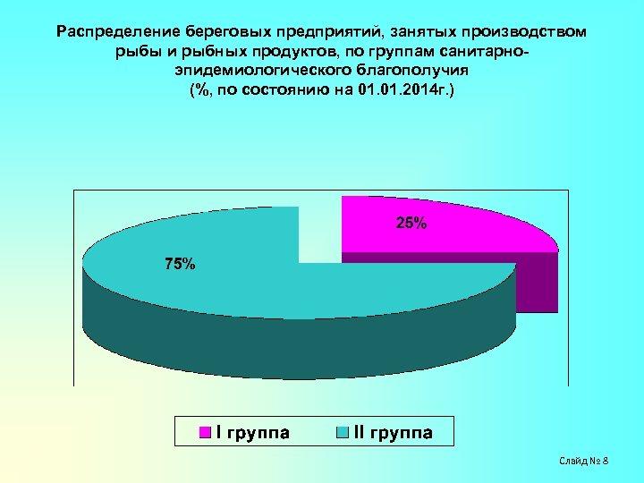 Распределение береговых предприятий, занятых производством рыбы и рыбных продуктов, по группам санитарноэпидемиологического благополучия (%,