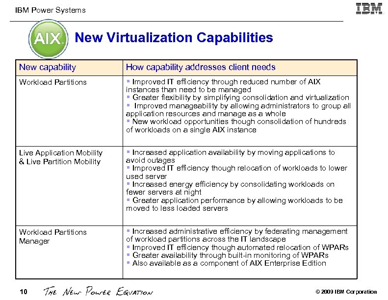 IBM Power Systems New Virtualization Capabilities New capability How capability addresses client needs Workload