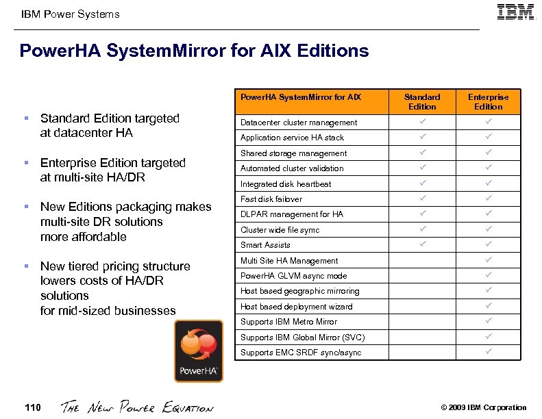 IBM Power Systems Power. HA System. Mirror for AIX Editions Power. HA System. Mirror