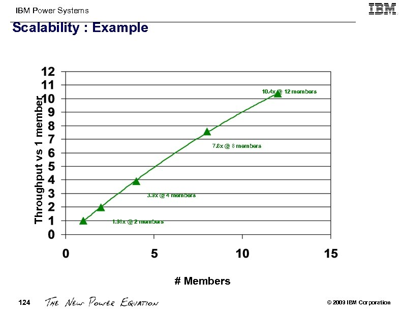 IBM Power Systems Scalability : Example Throughput vs 1 member 10. 4 x @