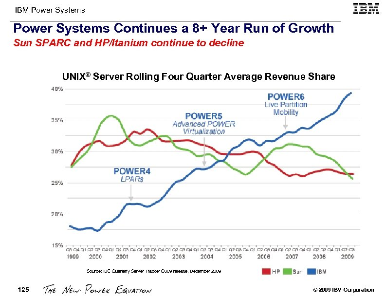 IBM Power Systems Continues a 8+ Year Run of Growth Sun SPARC and HP/Itanium