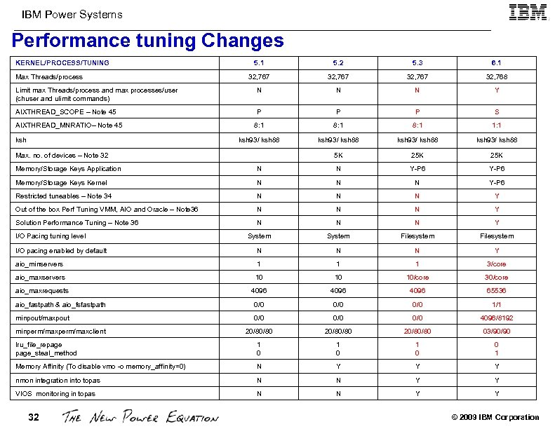 IBM Power Systems Performance tuning Changes KERNEL/PROCESS/TUNING 5. 1 5. 2 5. 3 6.
