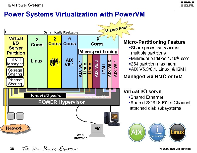 IBM Power Systems Virtualization with Power. VM ol Po Shared Dynamically Resizable Virtual 1