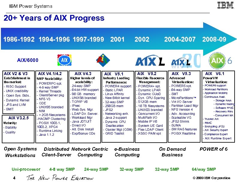 IBM Power Systems 20+ Years of AIX Progress 1986 -1992 1994 -1996 1997 -1999