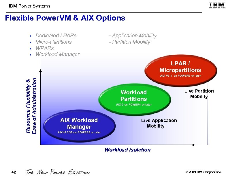 IBM Power Systems Flexible Power. VM & AIX Options 4 4 Dedicated LPARs Micro-Partitions