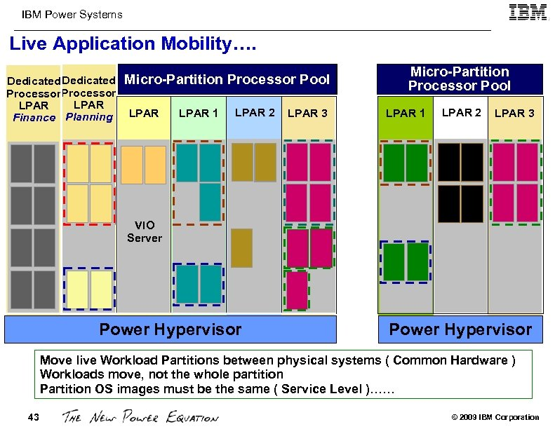 IBM Power Systems Live Application Mobility…. Dedicated Processor LPAR Finance Planning Micro-Partition Processor Pool
