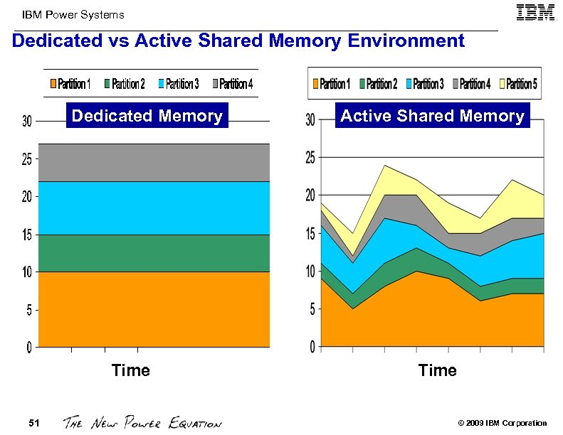 IBM Power Systems Dedicated vs Active Shared Memory Environment Dedicated Memory Time 51 Active
