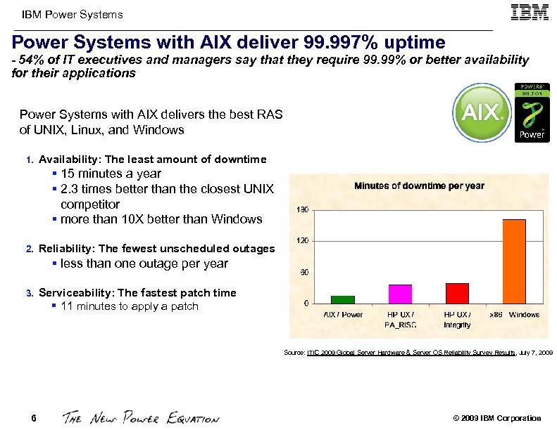 IBM Power Systems with AIX deliver 99. 997% uptime - 54% of IT executives